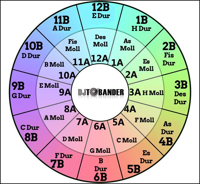 Das Camelot Wheel mit allen 24 Tonarten