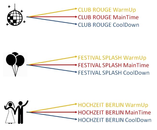 Jeweils drei DJ Playlisten pro Veranstaltung