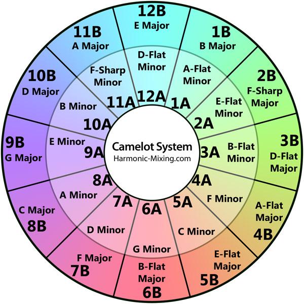 Das ist der berühmte Camelot Wheel Sticker