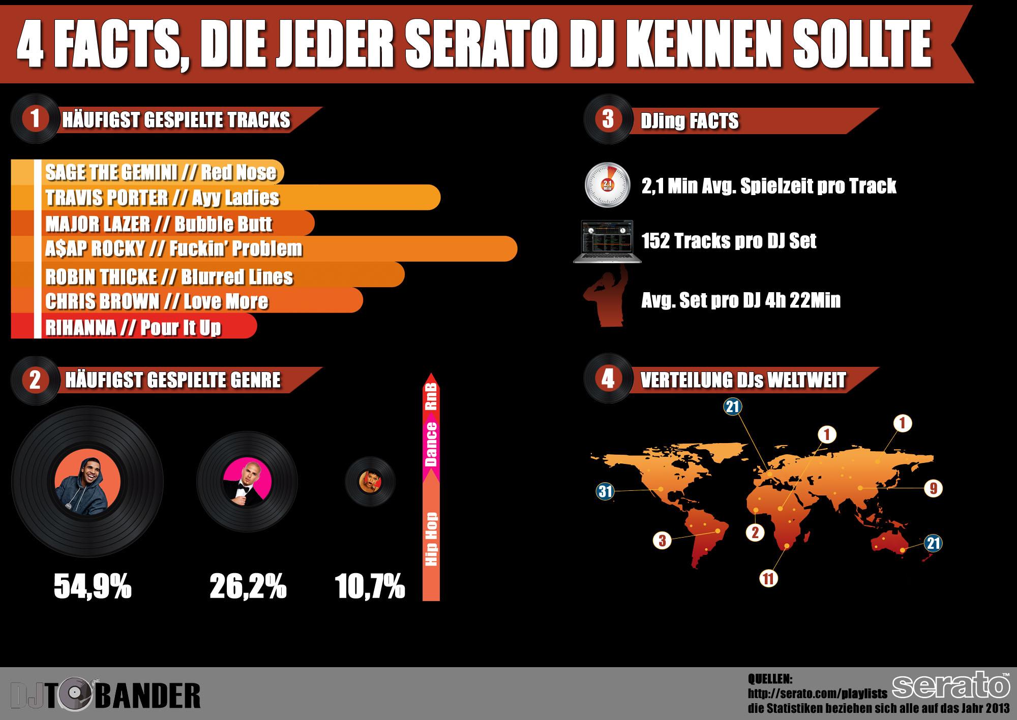 4 Facts, die jeder Serato DJ kennen sollte