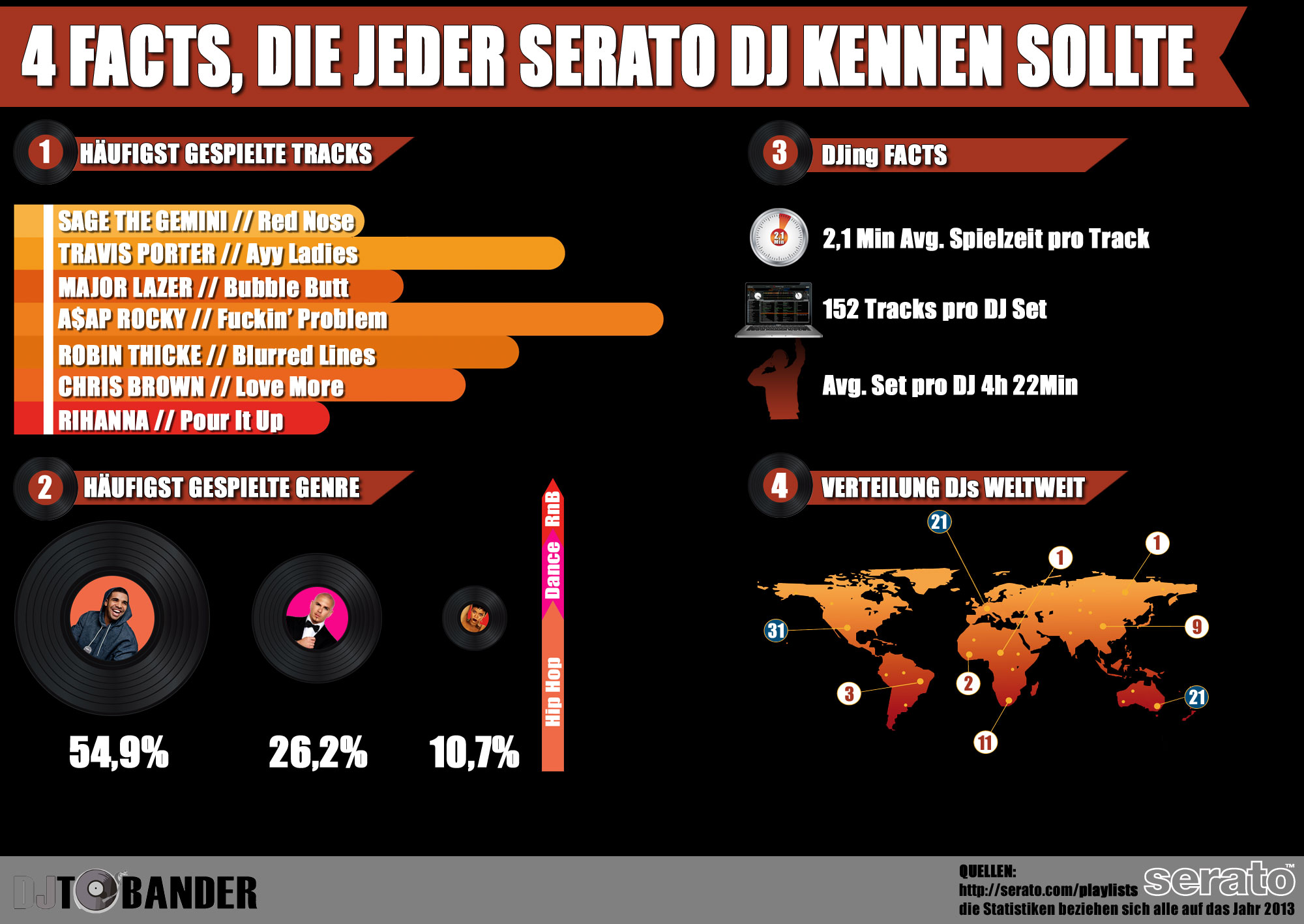 INFOGRAFIK - DJ Playlisten 2013