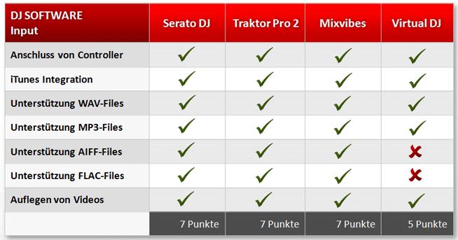 DJ Programm Input: Welche Anschluss- und Importmöglichkeiten sind dir wichtig?
