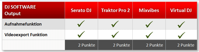 DJ Programm Output: Willst du deinen Mix oder Video exportieren können?