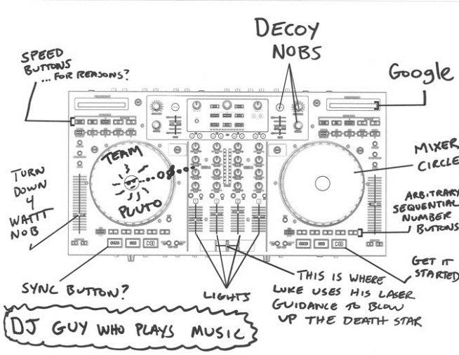 DJ Controller Beschriftung Pluto