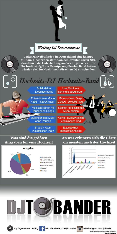 Hochzeits DJ gegen Live Band Infografik