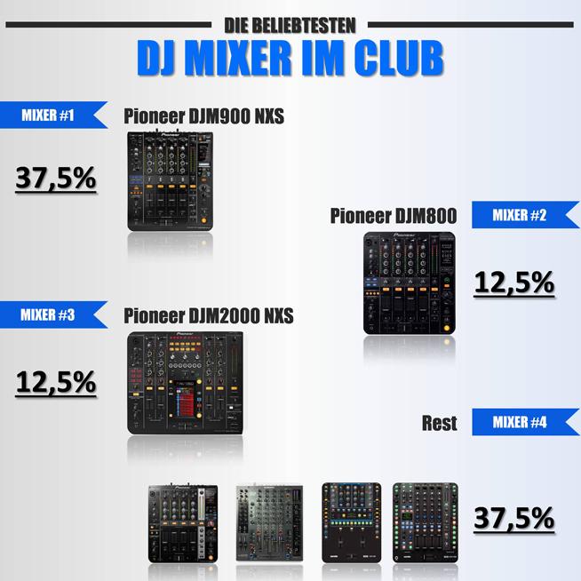 die Top 3 der beliebtesten DJ Mixer im Club