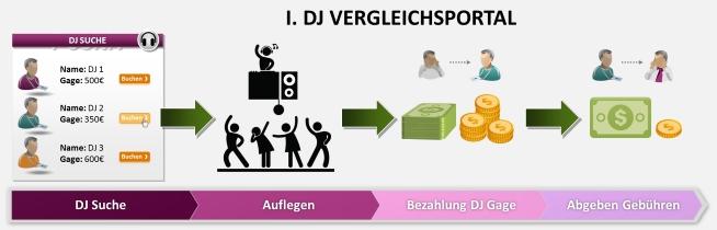 Dies ist der normale Ablauf für eine Buchung auf einer DJ Preisvergleich Seite