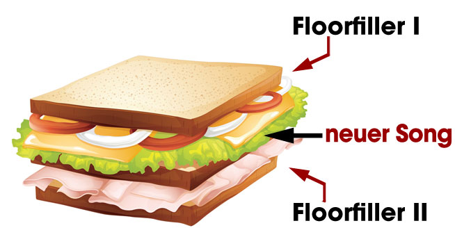 Bei der Sandwich-Methode packst Du einen unbekannten zwischen 2 bekannte Tracks